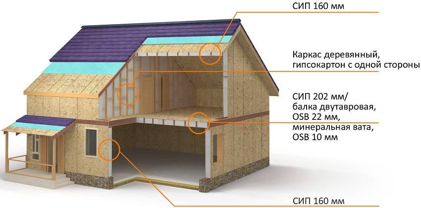 Строительство домов из сип панелей, из чего состоят sip панели