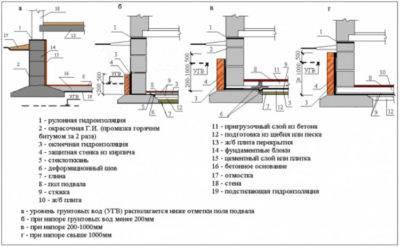 Инъекционная гидроизоляция: важность осуществления