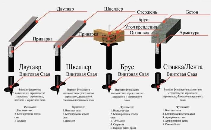 Свайный фундамент для теплицы из поликарбоната: плюсы винтовых свай, инструкция по установке своими руками