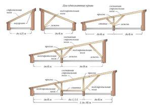 Как построить односкатную крышу своими руками – проектирование, расчет, монтаж, пошаговое руководство