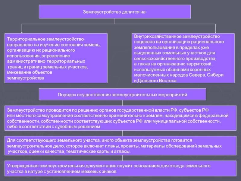 Государственный земельный кадастр: что это такое, цели ведения и сведения, нормативные документы