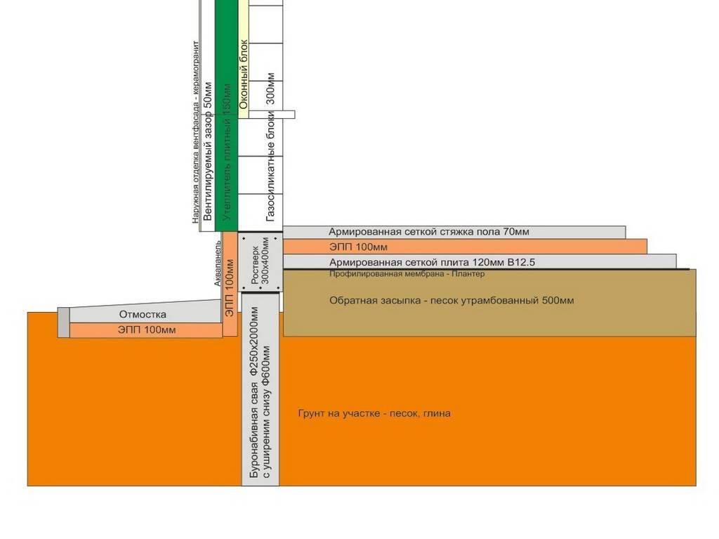 Что такое вертикальная гидроизоляция и ее виды
