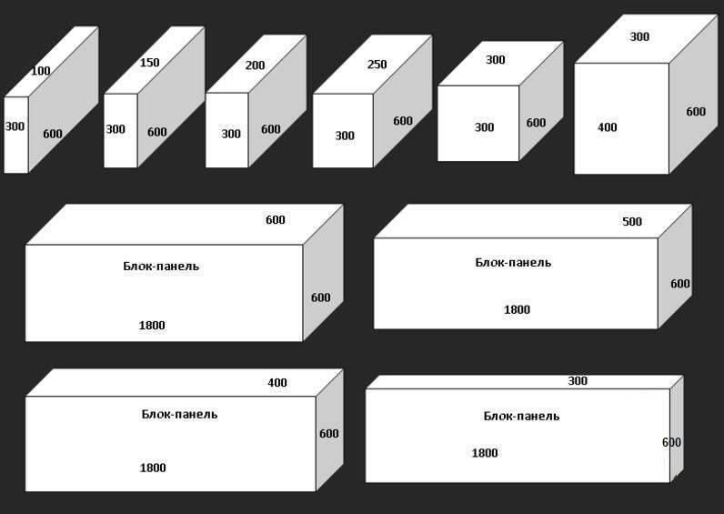 Межкомнатные перегородки из пеноблоков: преимущества, устройство, монтаж