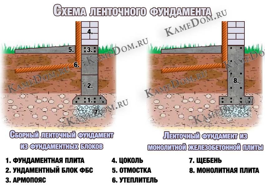 Фундамент под дом из газобетона: какие бывают и как возводить