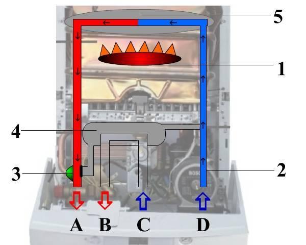 Устройство газового котла отопления и принцип работы: схема двухконтурного и конденсационного агрегата