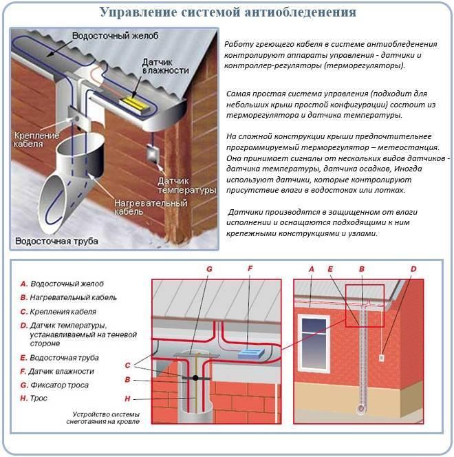 Греющий кабель для водостока и крыши: саморегулируемый и резистивный типы кабелей