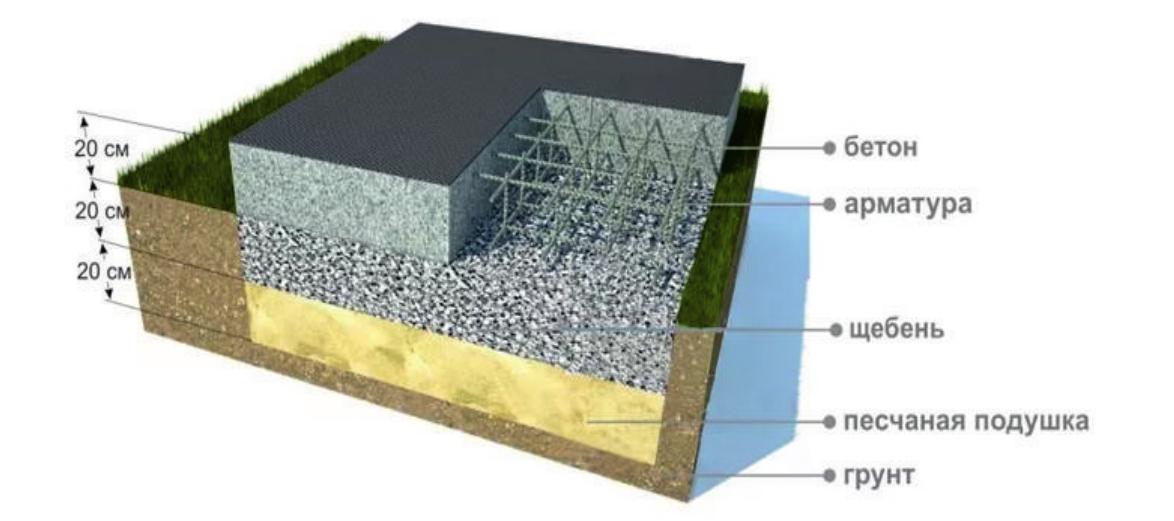 Виды фундаментов под дом и расчет их стоимости