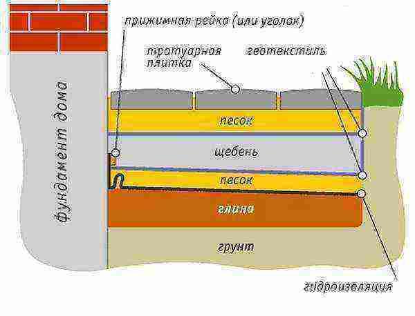 Утепление отмостки при мелко заглубленном фундаменте для чего утепляется отмостка вокруг дома