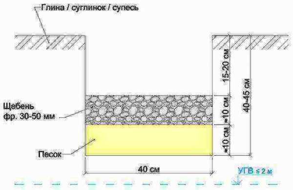 Подсыпка под фундамент: пошаговая инструкция по устройству