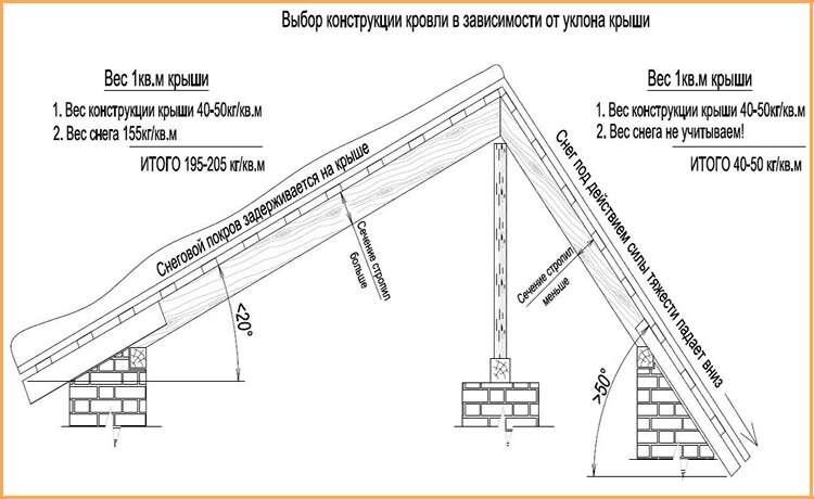 Как рассчитать длину стропил односкатной крыши, как правильно подобрать высоту, количество, шаг и сечение, примеры на видео +фото