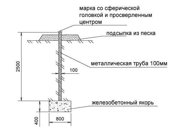 Геодезическая разбивочная основа для строительства: назначение и требования.