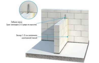Газобетонные блоки – основные размеры строительного материала
