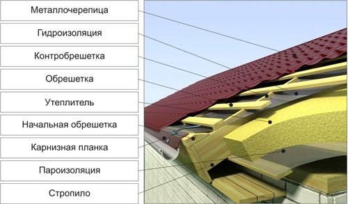 Стропильная система полувальмовой крыши: преимущества и недостатки