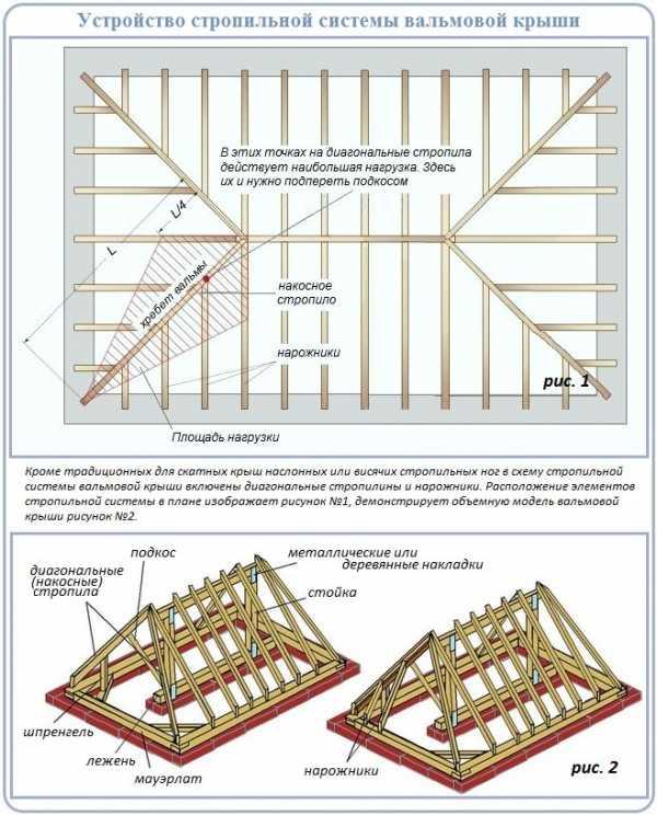 Строительство стропильной системы вальмовой крыши своими руками: подготовка и этапы монтажа
