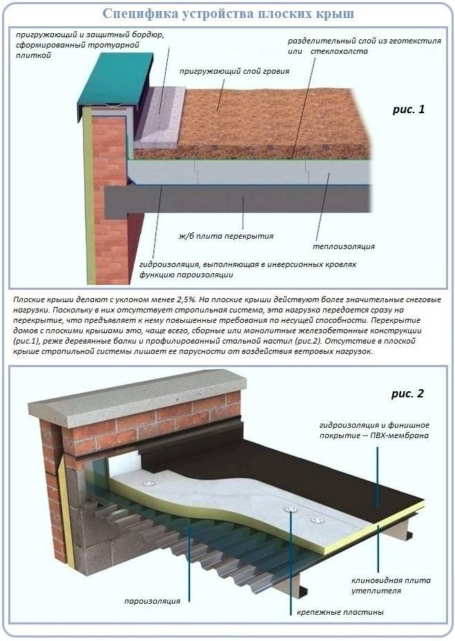Материалы и методы монтажа при проведении гидроизоляционных работ