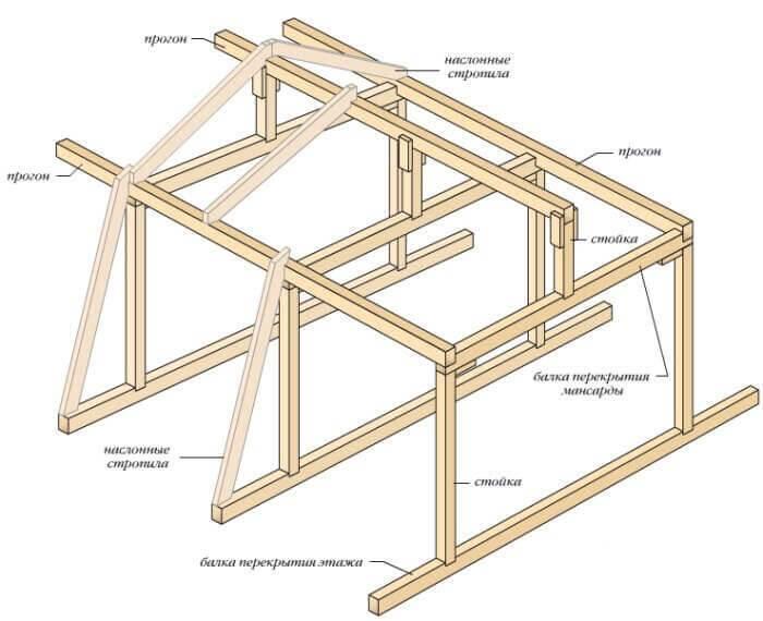 Двухскатная мансардная крыша: проект мансарды с двускатной кровлей, каркас