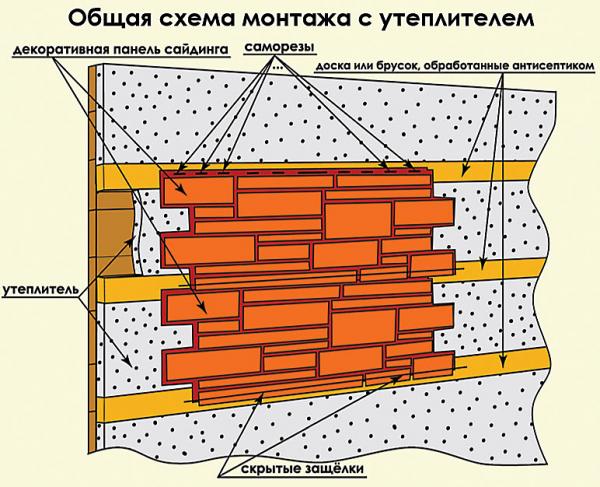 Отделка фундамента дома фасадными панелями