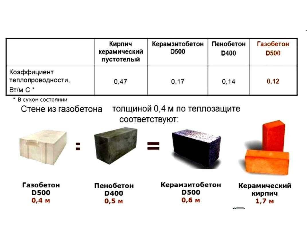 Недостатки полистиролбетона и его преимущества, характеристики, цена блоков и смесей