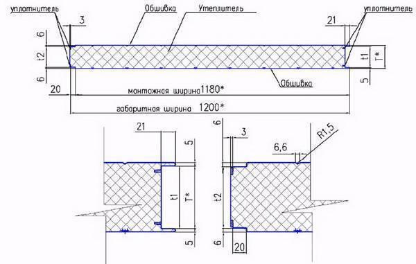 Применение сэндвич-панелей при строительстве дома. плюсы и минусы сэндвич панелей