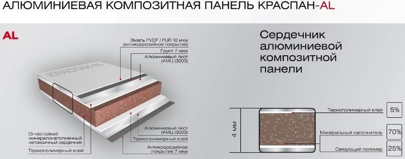 Навесные вентилируемые фасады для дома, коттеджа, офисного и торгового центра: 111+ фото решений