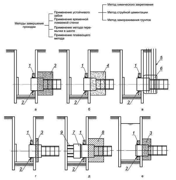 Откачка воды из котлована: расчет притока, методы осушения строительных ям (открытый, закрытый), расценки за водоотлив с помощью насоса и другое