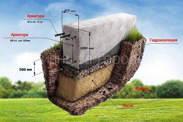 Какова примерная стоимость ленточного фундамента 10х10 м?