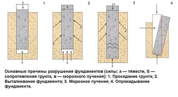 Замена фундамента на сваи: ремонт и реконструкция