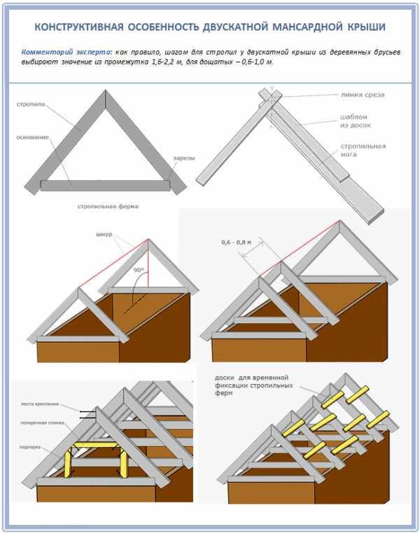 Схема мансарды двухскатной крыши
