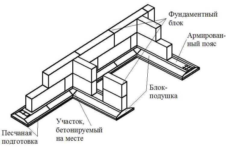 Качество по ГОСТу — каким характеристиками должны соответствовать фундаментные плиты