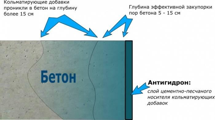 Обмазочная гидроизоляция фундамента: порядок выполнения работ