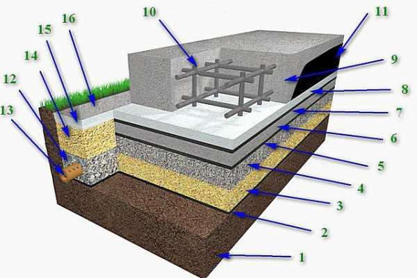 Толщина фундамента для двухэтажного дома: точные расчёты