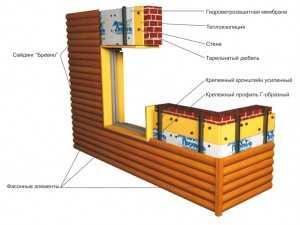 Металлический сайдинг под дерево (доска): описание, технические характеристики и подробный монтаж всех его элементов