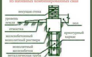 Виды свай – классификация, материалы изготовления, свайные фундаменты