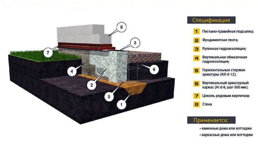 Бутобетонный ленточный фундамент. советы и технологии