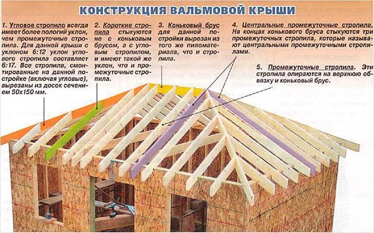 Стропильная система четырехскатной крыши: вальмовой, шатровой