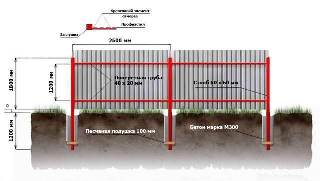 Фундамент под забор - разновидности и особенности: глубина универсального ленточного основания для ограждения из профнастила с кирпичными столбами, как сделать своими руками