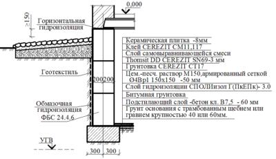 Технология укладки оклеечной гидроизоляции: особенности, материалы и этапы работ