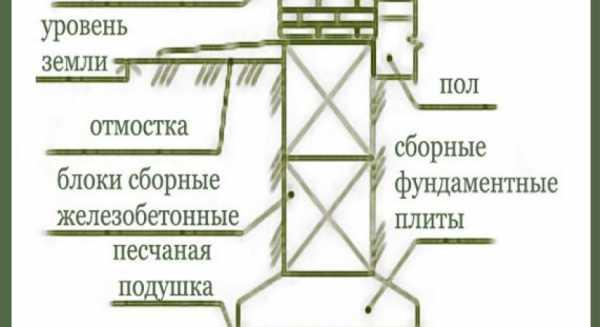 Мелкозаглубленный ленточный фундамент своими руками: пошаговая инструкция