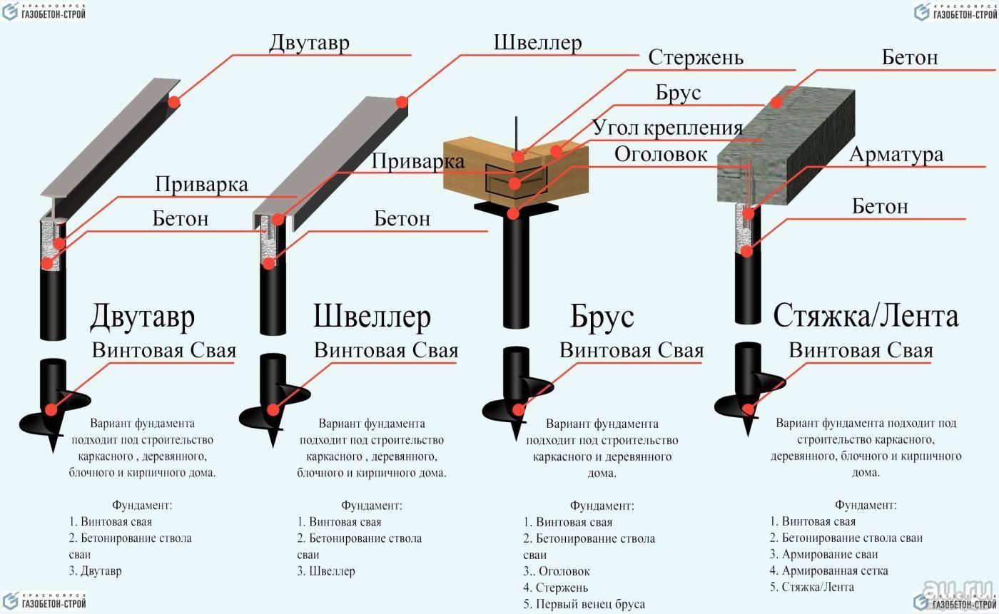 Нагрузка на винтовые сваи: допустимая тяжести в зависимости от вида опор, как определить характеристики грунта и сделать правильный расчет