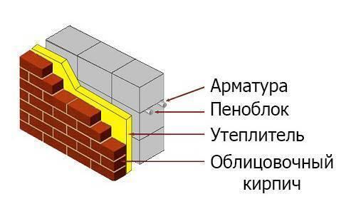 Клей для пеноблока: свойства, характеристика, применение. как правильно рассчитать количество клея для пеноблока? :: syl.ru