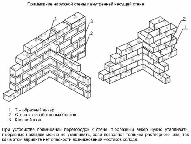 Стены из газобетона: толщина и теплопроводность блоков для дома, кладка несущей стеновой конструкции