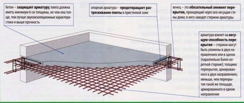 Расчет и укладка арматуры в плитный фундамент