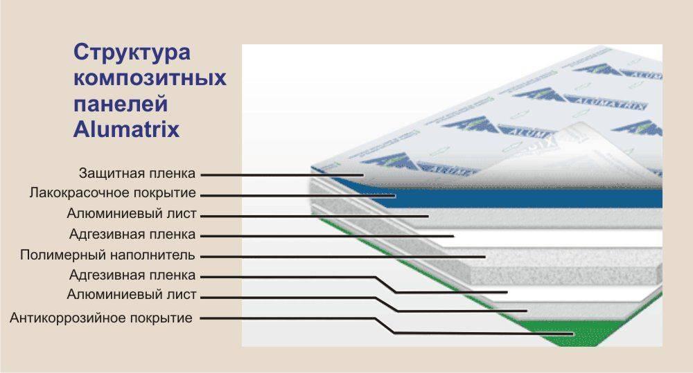 Фасадные кассеты: что это такое, типы, размеры, технология монтажа металлокассет для фасада