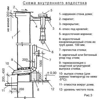 Внутренний водосток: функциональное назначение, отличительная особенность, конструкция, расчеты и установка
