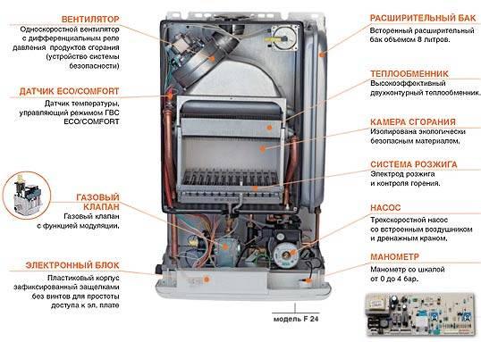 Двухконтурный газовый котел vaillant (24-32 квт): описание неисправносей и инструкция по подключению настенного типа