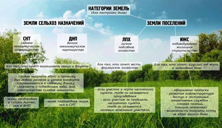 Подробная инструкция как перевести землю сельхозназначения в ИЖС и стоимость переоформления