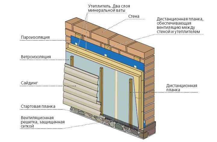 Утепление дома из пеноблоков снаружи и внутри