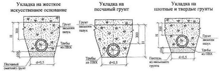 На какую глубину закапывать водопроводную трубу в частном доме - vodatyt.ru