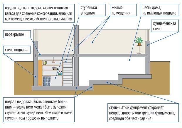 Как сделать фундамент для дома с подвалом (видео)