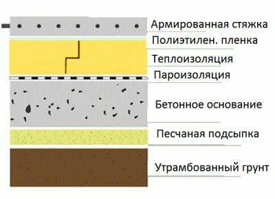Черновая стяжка пола по грунту: особенности изготовления, порядок и пошаговая инструкция